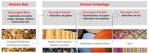 Gascogne, un groupe intégré